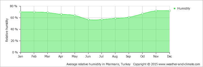 average-relative-humidity-turkey-marmaris (1).png