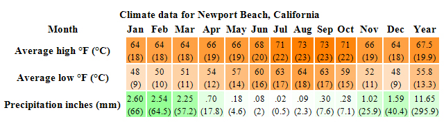 climate-data-for-newport-beach.jpg