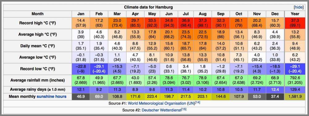 57d2ac5b7aff9_HamburgClimate.thumb.jpg.5