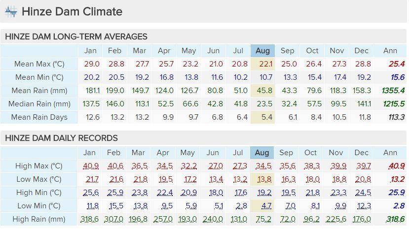 hinze-dam-climate.JPG.baddd79b1c9ef136c0