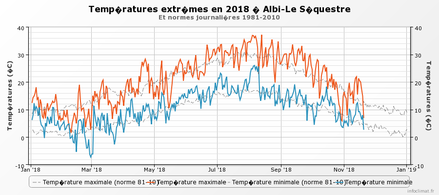 graphique_infoclimat.fr_albi-le-sequestre.png