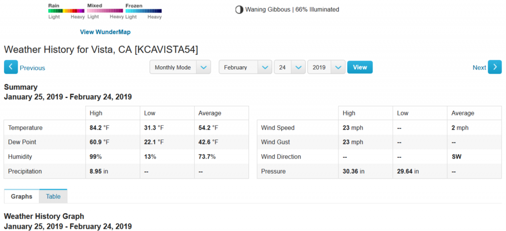 Vale View Weather   Personal Weather Station  KCAVISTA54 by Wunderground.com   Weather Underground (Large).png