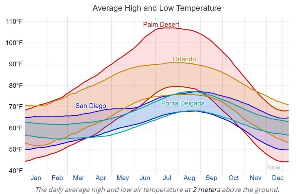 Climate comparison PALMDESERT-ORL-SD-PONTDELG.jpg