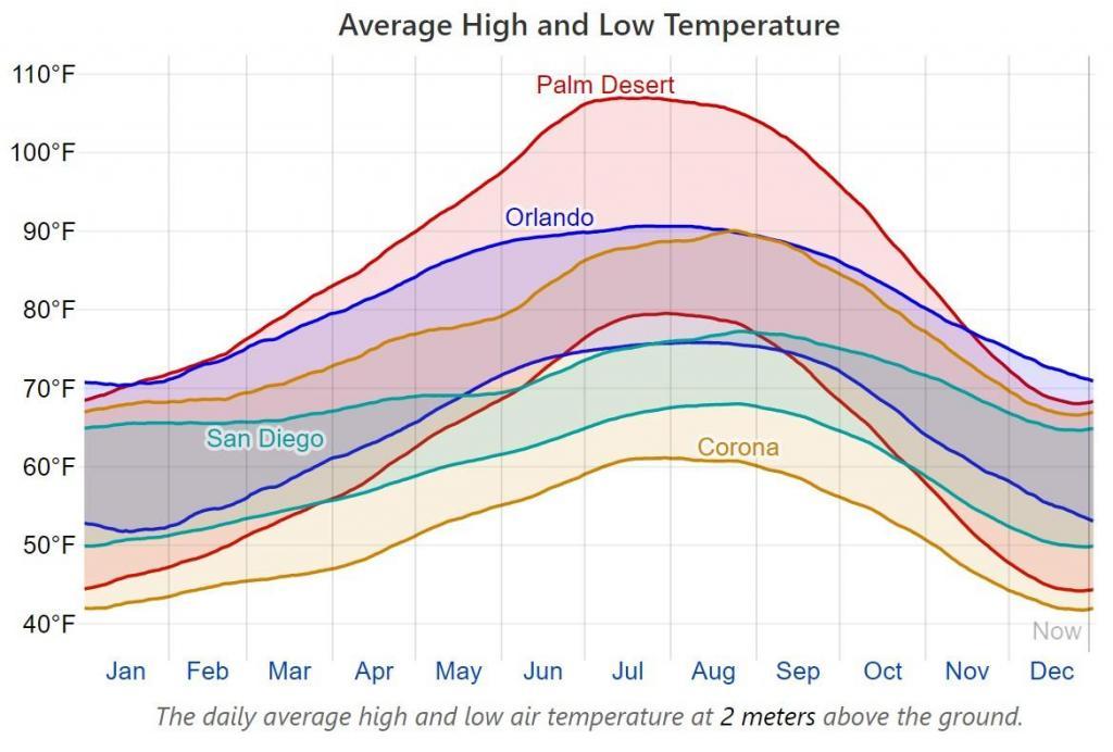 Climate comparison PALMDESERT-ORL-CORONA-SD.jpg
