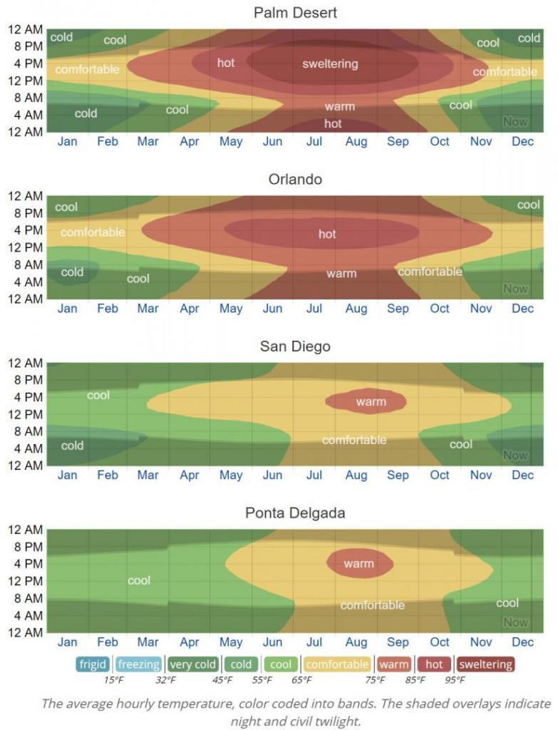 Climate band-comparison PALMDESERT-ORL-SD-PONTDELG.jpg