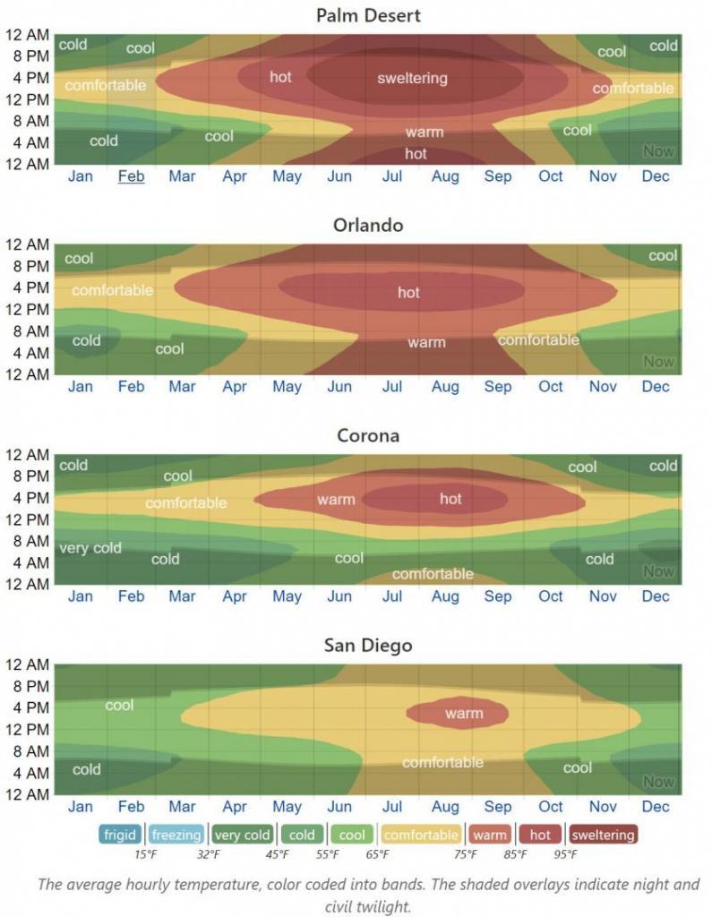 Climate band-comparison PALMDESERT-ORL-CORONA-SD.jpg