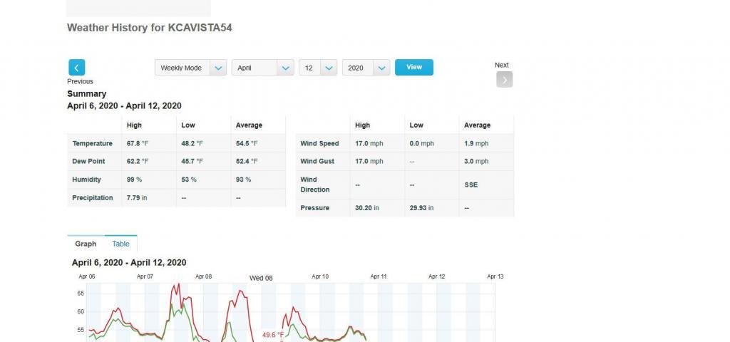 Personal Weather Station Dashboard   Weather Underground.jpg