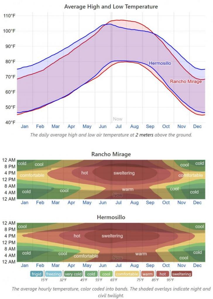 Rancho_Mirage_Hermosillo_climate_compare.JPG