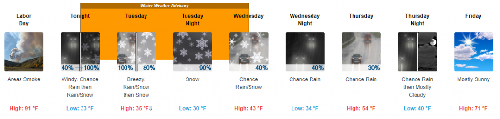 Denver Forecast.PNG