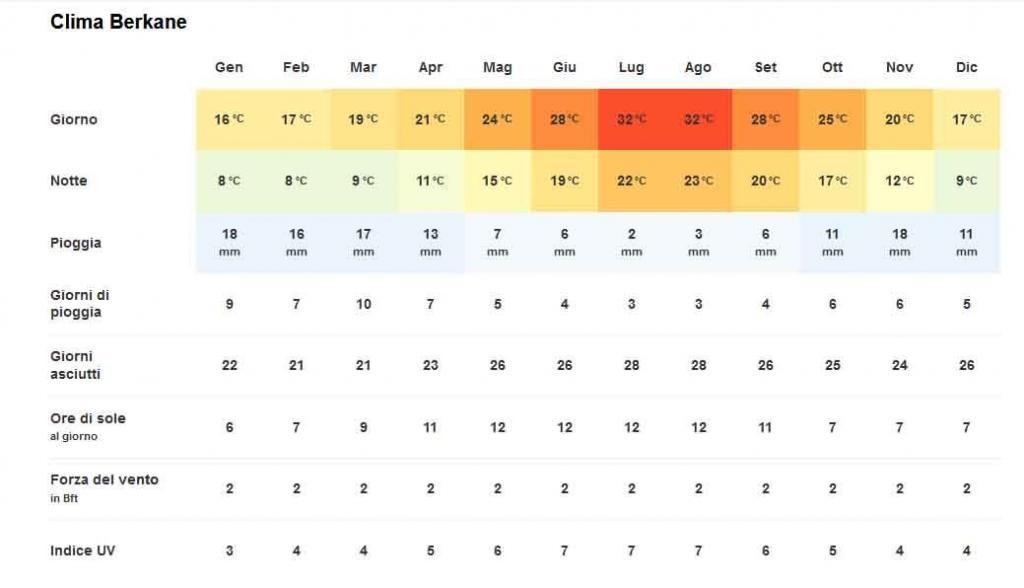 Clima Berkane – Temperatura .jpg